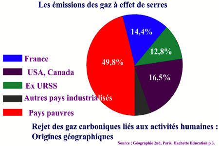 pays production de gaz carbonique