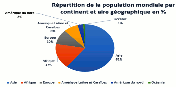 population mondiale par air geographique