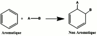 reaction d addition