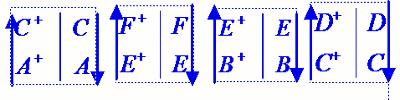 Correction des exercices sur la notion de couple oxydant-réducteur : Classification électrochimique
