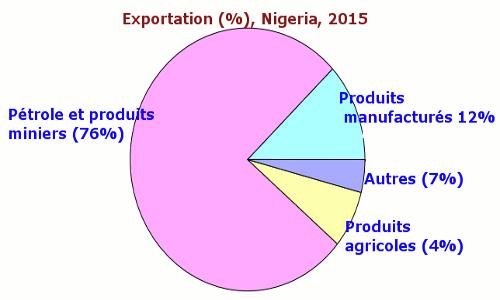 exportation nigeria 2015