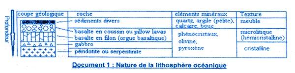 litosphere oceaniaue