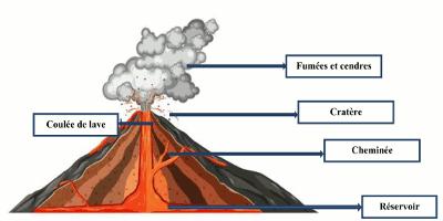 schema annote volcan
